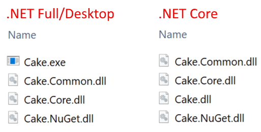 .NET Full/Desktop vs .NET Core